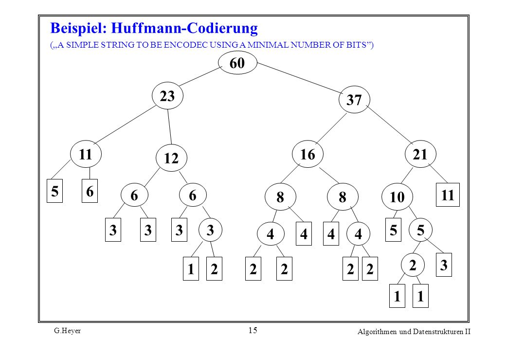 G.Heyer Algorithmen und Datenstrukturen II 15 Beispiel: Huffmann-Codierung (A SIMPLE STRING TO BE ENCODEC USING A MINIMAL NUMBER OF BITS) 60 23 11 5 6 12 56 333 116 16 37 3 221 88 21 2 4 10 44 2 4 22 5 11 3