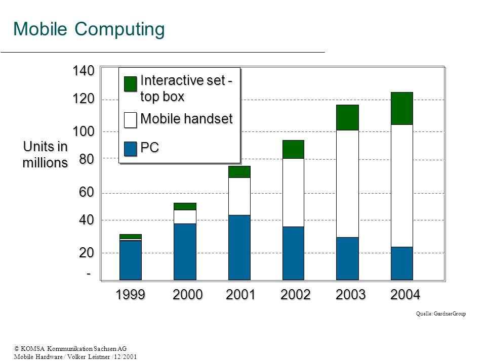 © KOMSA Kommunikation Sachsen AG Mobile Hardware / Volker Leistner /12/2001 - EDGE Kombination aus GPRS und HSCSD Übertragungsgeschwindigkeit bis zu 384 kbit/s Start evtl 2002 ??????????.