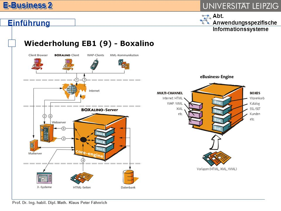 Abt. Anwendungsspezifische Informationssysteme Prof. Dr. Ing. habil. Dipl. Math. Klaus Peter Fähnrich E-Business 2 Wiederholung EB1 (9) - Boxalino Ein