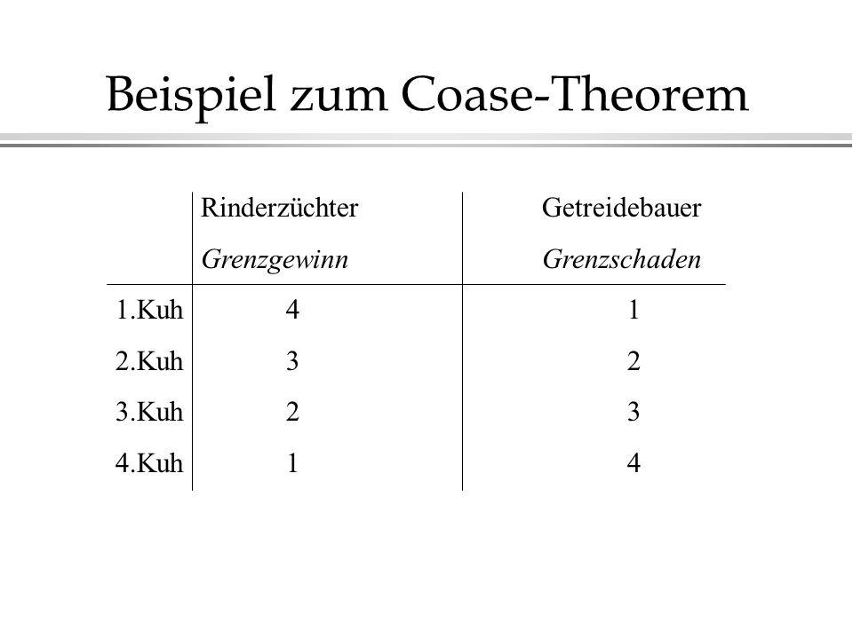 Beispiel zum Coase-Theorem RinderzüchterGetreidebauer GrenzgewinnGrenzschaden 1.Kuh41 2.Kuh32 3.Kuh23 4.Kuh14