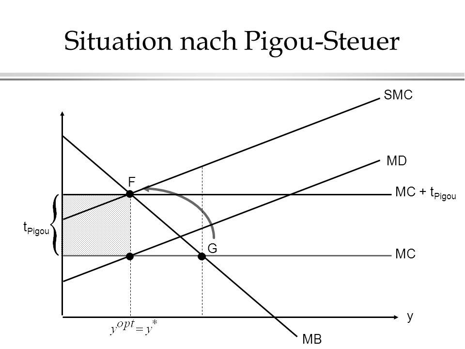Situation nach Pigou-Steuer y MB MD MC SMC F G MC + t Pigou t Pigou