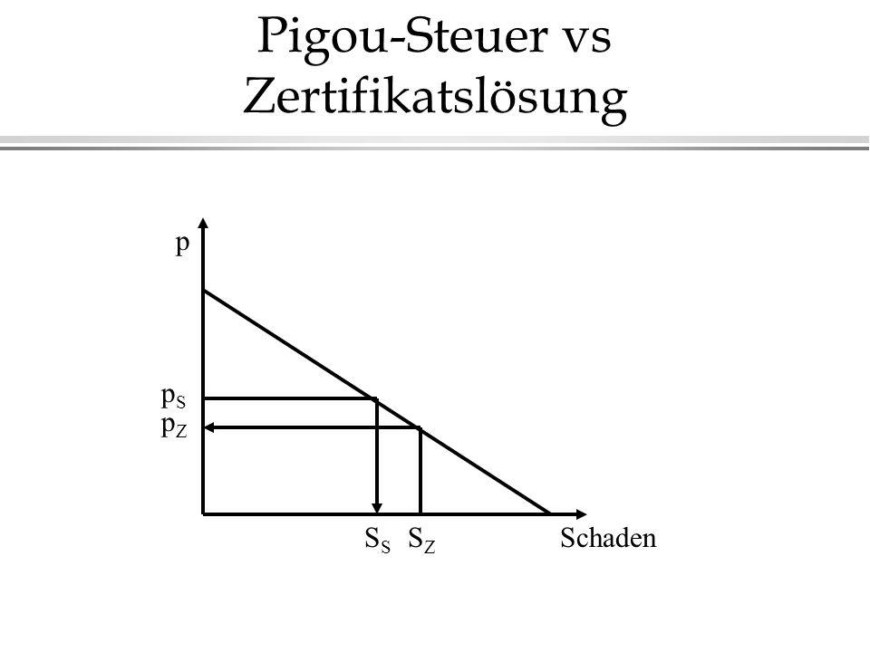 Pigou-Steuer vs Zertifikatslösung Schaden p pSpS pZpZ SZSZS