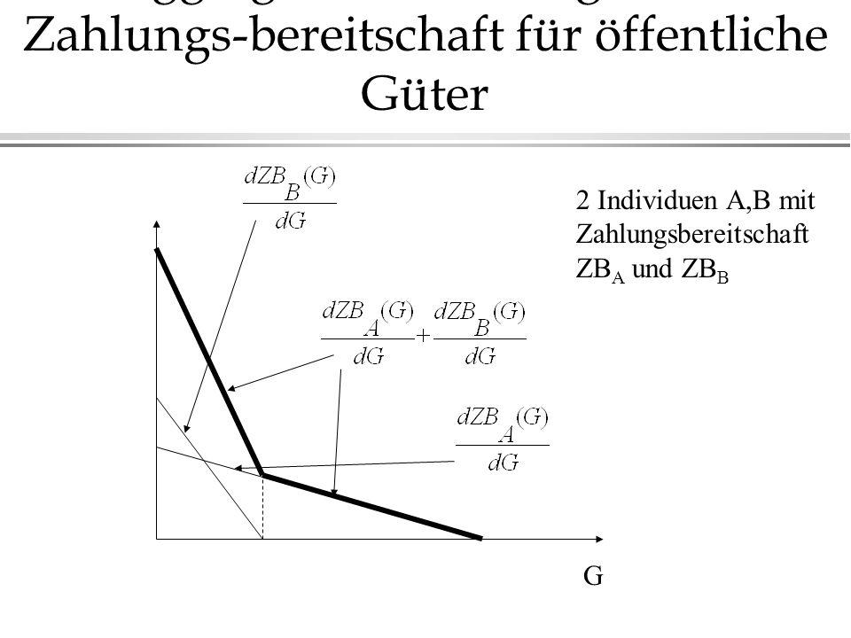 Aggregation der marginalen Zahlungs-bereitschaft für öffentliche Güter G 2 Individuen A,B mit Zahlungsbereitschaft ZB A und ZB B