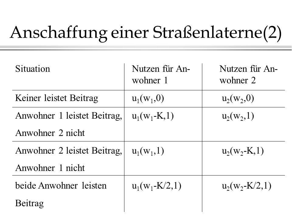 Anschaffung einer Straßenlaterne(2) SituationNutzen für An-Nutzen für An- wohner 1wohner 2 Keiner leistet Beitragu 1 (w 1,0) u 2 (w 2,0) Anwohner 1 le