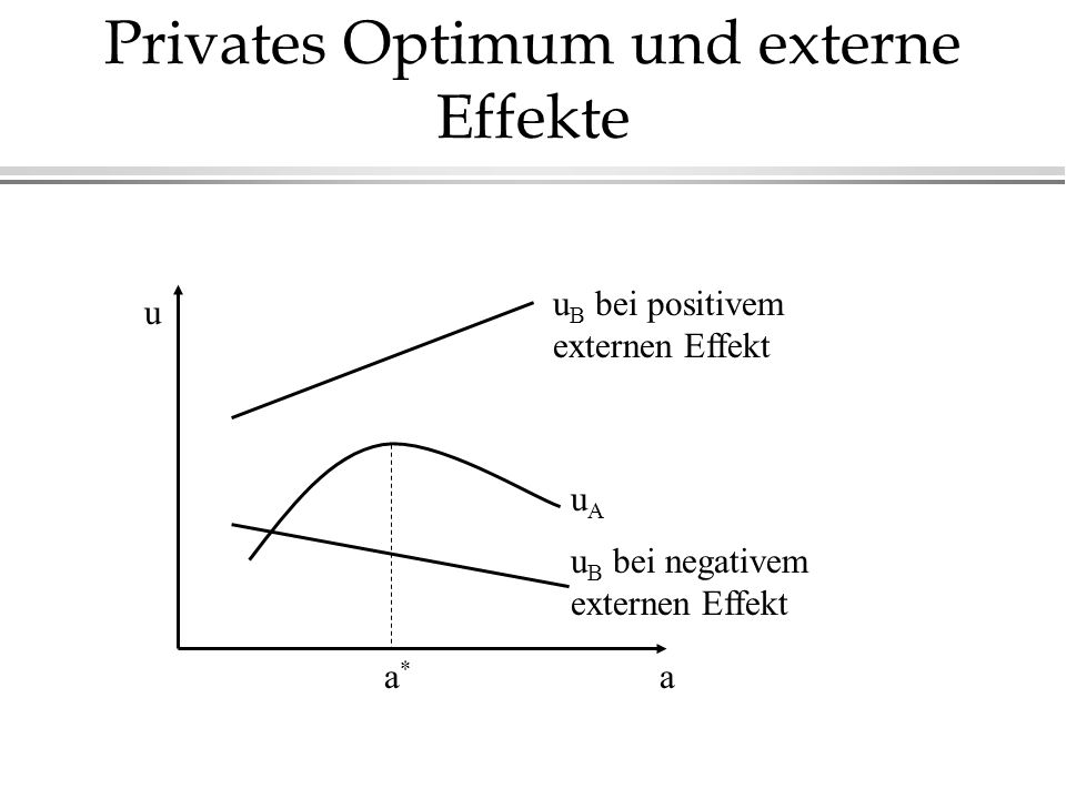 Privates Optimum und externe Effekte u B bei positivem externen Effekt u B bei negativem externen Effekt uAuA a*a* a u