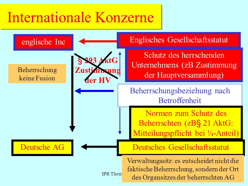 IPR Thomas Rauscher Internationale Konzerne englische Inc Deutsche AG Beherrschung keine Fusion Englisches Gesellschaftsstatut Deutsches Gesellschafts