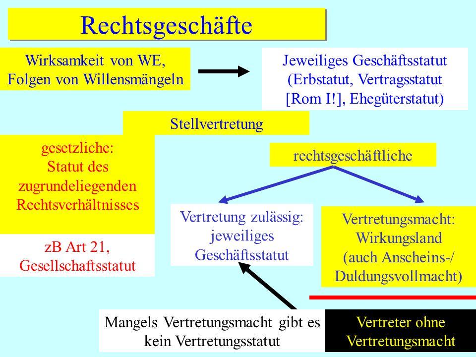 IPR Thomas Rauscher Rechtsgeschäfte Wirksamkeit von WE, Folgen von Willensmängeln Jeweiliges Geschäftsstatut (Erbstatut, Vertragsstatut [Rom I!], Eheg