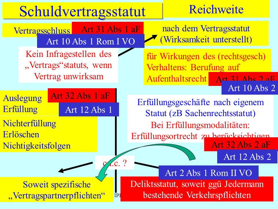 IPR Thomas Rauscher Schuldvertragsstatut Vertragsschluss Reichweite Art 31 Abs 1 aF nach dem Vertragsstatut (Wirksamkeit unterstellt) Kein Infragestel