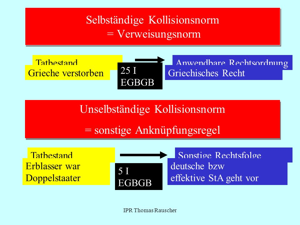 IPR Thomas Rauscher Schuldvertragsstatut (EGBGB) Art 27 ff aF Inkorporiert aus EVÜ Grundsatz: Rechtswahl (Parteiautonomie)Art 27 Abs 1 aF AF - ausdrücklich - oder konkludent, hinreichend sicher aus Vertrag erkennbar - auch für Teile des Vertrags (zB Form) möglich Art 27 Abs 1 S 3 aF - keine Rück- und Weiterverweisung Art 35 Abs 1 aF - Mehrrechtsstaat: Wahl, räumlich nicht Art 4 Abs 3Art 35 Abs 2 aF Rechtswahlvertrag Hauptvertrag Vertragsstatut Vertragsstatut?Art 27Abs 4 iVm 31 Abs 1 aF Formstatut Art 11, wenn nicht Art 29 aF bei AGB und Schweigen Art 31 Abs 2 aF Aufenthaltsrecht des Vertragspartners Vertragsschluss vor 17.12.09; Streichung Art 27 ff: BGBl 2008 I 1574