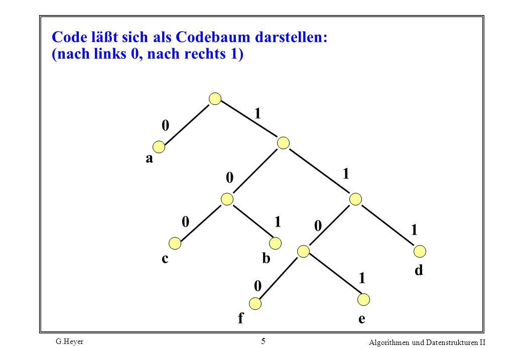G.Heyer Algorithmen und Datenstrukturen II 5 Code läßt sich als Codebaum darstellen: (nach links 0, nach rechts 1) 0 0 0 0 0 a 1 1 1 1 f bc 1 e d