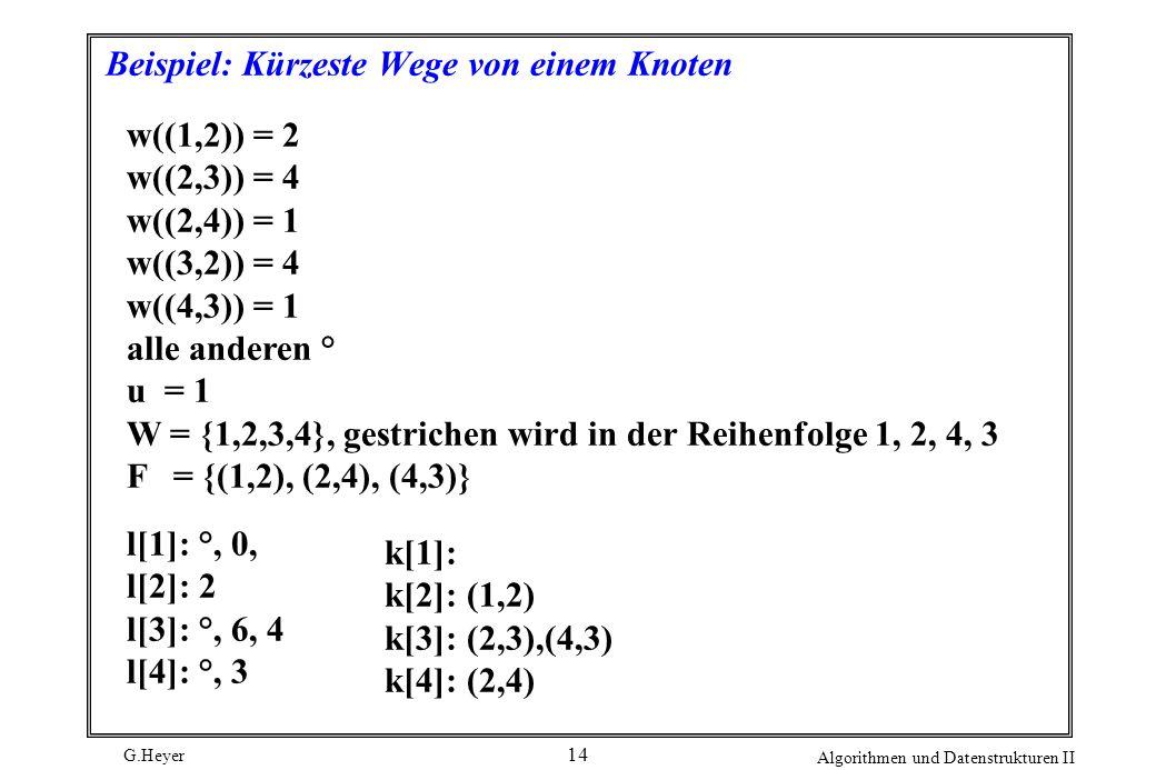 G.Heyer Algorithmen und Datenstrukturen II 14 Beispiel: Kürzeste Wege von einem Knoten w((1,2)) = 2 w((2,3)) = 4 w((2,4)) = 1 w((3,2)) = 4 w((4,3)) =