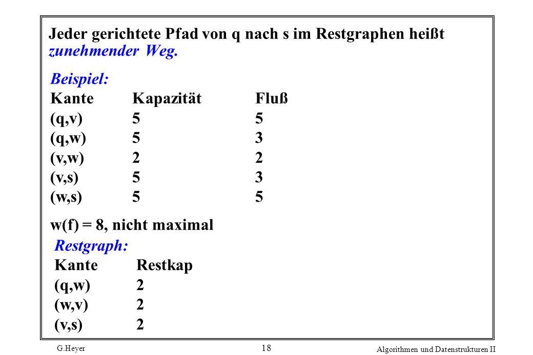 G.Heyer Algorithmen und Datenstrukturen II 18 Jeder gerichtete Pfad von q nach s im Restgraphen heißt zunehmender Weg. Beispiel: Kante KapazitätFluß (