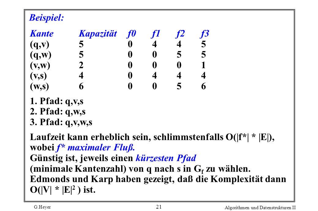 G.Heyer Algorithmen und Datenstrukturen II 21 Beispiel: Kante Kapazitätf0f1f2 f3 (q,v)50445 (q,w)50055 (v,w)20001 (v,s)40444 (w,s)60056 1. Pfad: q,v,s