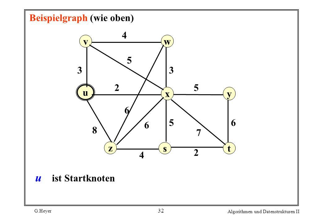 G.Heyer Algorithmen und Datenstrukturen II 32 Beispielgraph (wie oben) v z yx u w st 5 6 8 3 4 6 6 5 2 4 7 5 2 3 u ist Startknoten