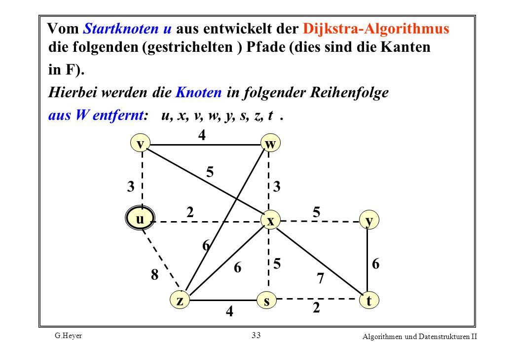 G.Heyer Algorithmen und Datenstrukturen II 33 Vom Startknoten u aus entwickelt der Dijkstra-Algorithmus die folgenden (gestrichelten ) Pfade (dies sin