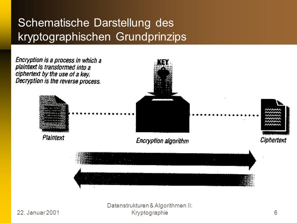 22. Januar 2001 Datenstrukturen & Algorithmen II: Kryptographie6 Schematische Darstellung des kryptographischen Grundprinzips