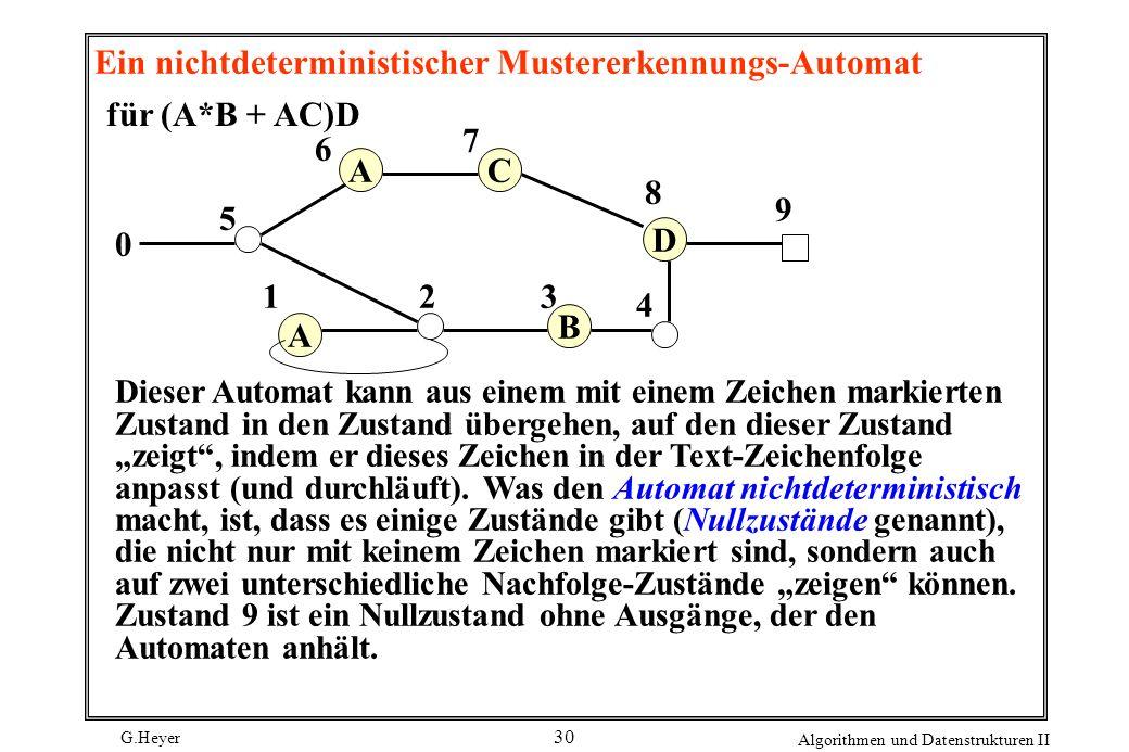 G.Heyer Algorithmen und Datenstrukturen II 30 Ein nichtdeterministischer Mustererkennungs-Automat für (A*B + AC)D A A D C B 0 5 6 7 12 9 8 3 4 Dieser