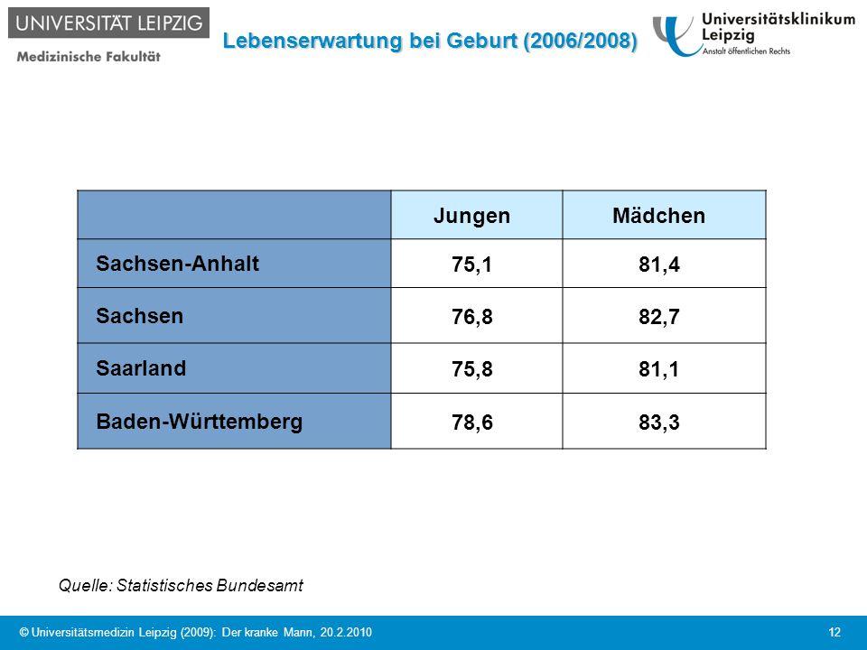 © Universitätsmedizin Leipzig (2009): Der kranke Mann, 20.2.2010 12 Lebenserwartung bei Geburt (2006/2008) JungenMädchen Sachsen-Anhalt75,181,4 Sachse