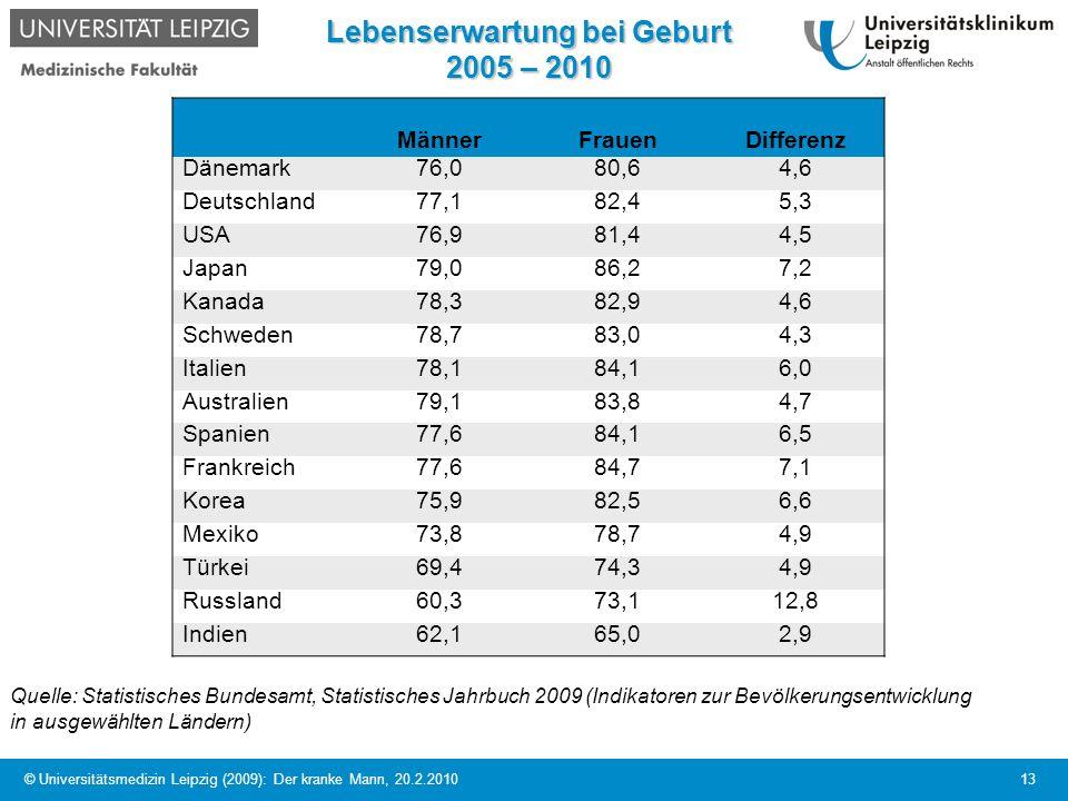 © Universitätsmedizin Leipzig (2009): Der kranke Mann, 20.2.2010 13 Lebenserwartung bei Geburt 2005 – 2010 MännerFrauenDifferenz Dänemark76,080,64,6 D