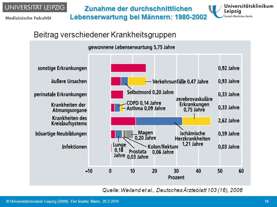 © Universitätsmedizin Leipzig (2009): Der kranke Mann, 20.2.2010 14 Zunahme der durchschnittlichen Lebenserwartung bei Männern: 1980-2002 Quelle: Weil