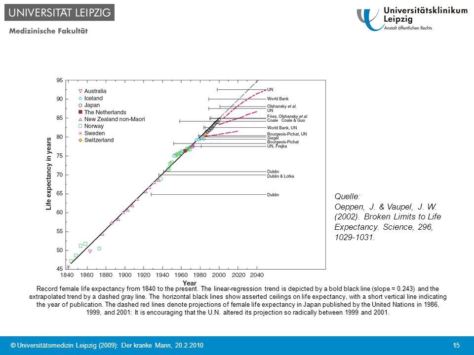 © Universitätsmedizin Leipzig (2009): Der kranke Mann, 20.2.2010 15 Record female life expectancy from 1840 to the present. The linear-regression tren