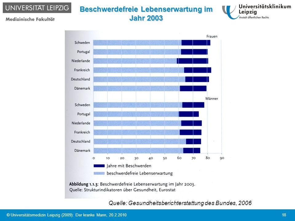© Universitätsmedizin Leipzig (2009): Der kranke Mann, 20.2.2010 18 Beschwerdefreie Lebenserwartung im Jahr 2003 Quelle: Gesundheitsberichterstattung