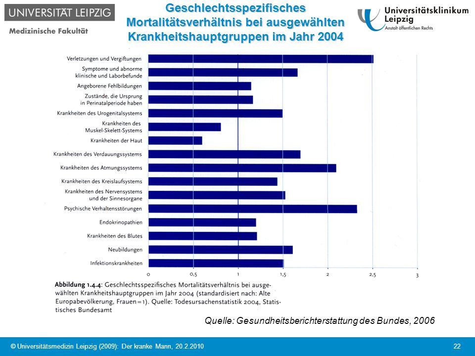 © Universitätsmedizin Leipzig (2009): Der kranke Mann, 20.2.2010 22 Geschlechtsspezifisches Mortalitätsverhältnis bei ausgewählten Krankheitshauptgrup