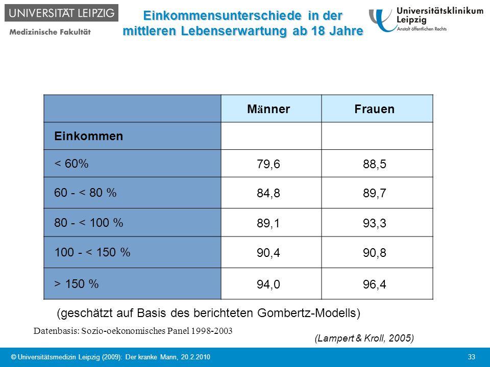 © Universitätsmedizin Leipzig (2009): Der kranke Mann, 20.2.2010 33 Einkommensunterschiede in der mittleren Lebenserwartung ab 18 Jahre M ä nnerFrauen