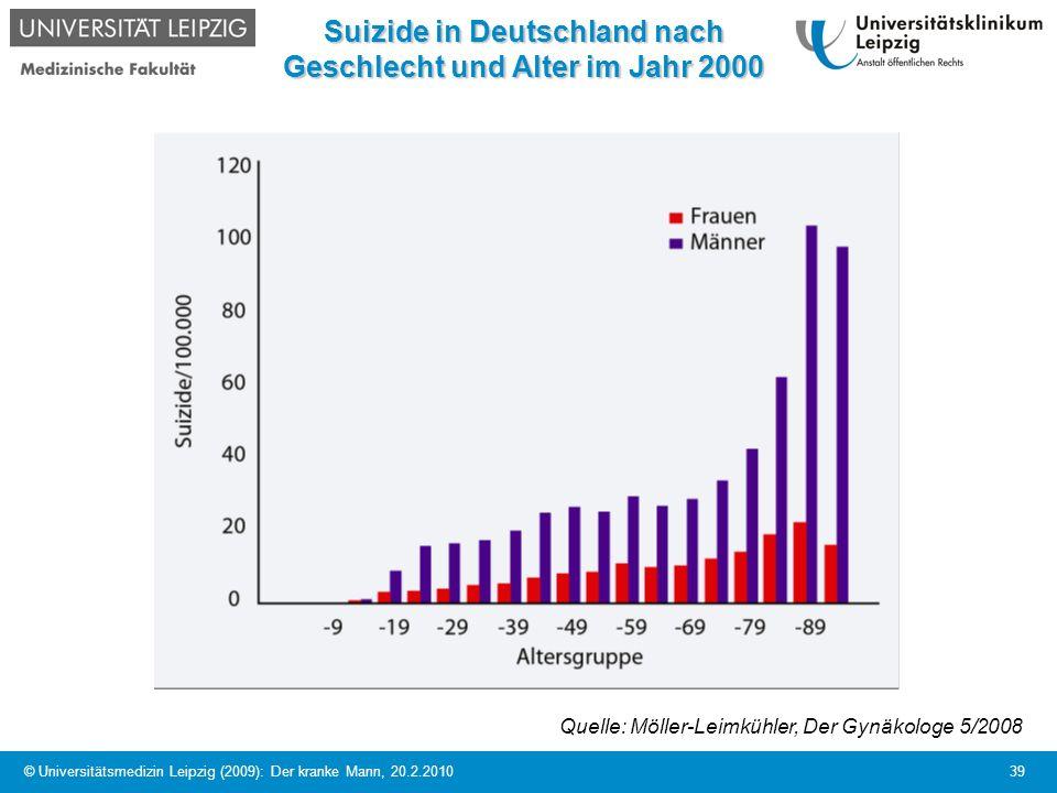 © Universitätsmedizin Leipzig (2009): Der kranke Mann, 20.2.2010 39 Suizide in Deutschland nach Geschlecht und Alter im Jahr 2000 Quelle: Möller-Leimk