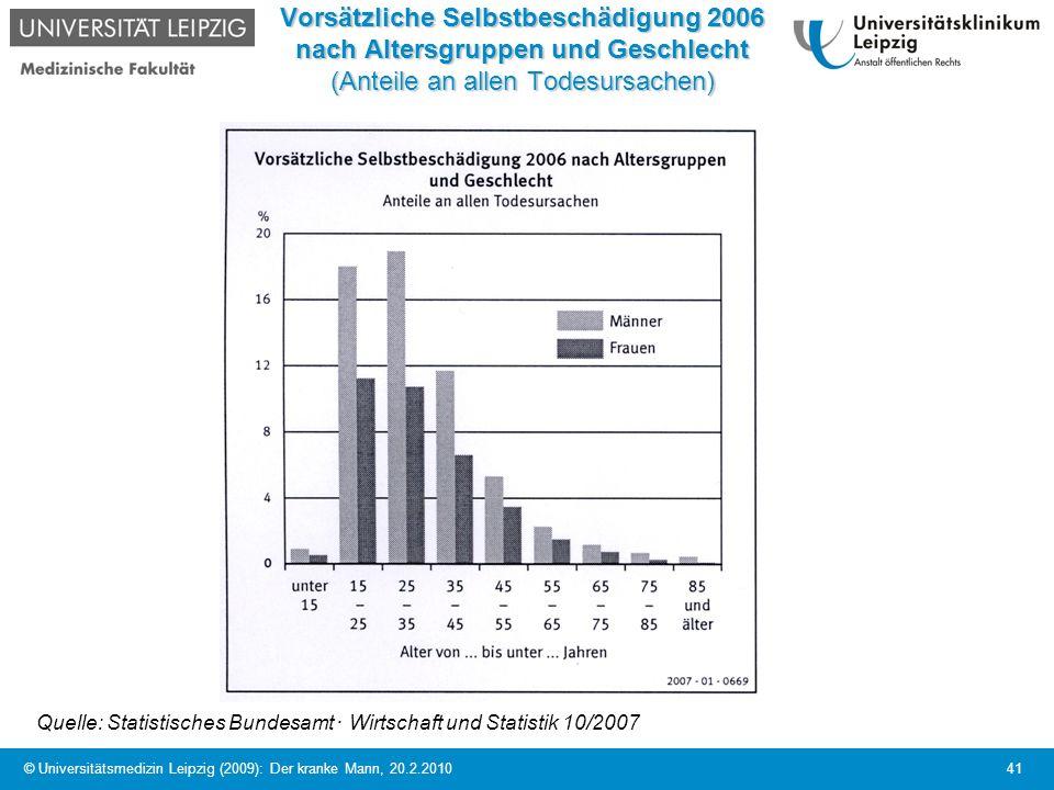 © Universitätsmedizin Leipzig (2009): Der kranke Mann, 20.2.2010 41 Vorsätzliche Selbstbeschädigung 2006 nach Altersgruppen und Geschlecht (Anteile an