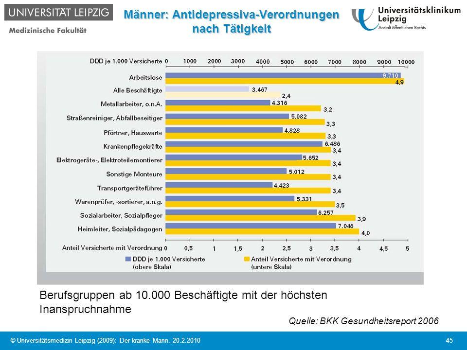 © Universitätsmedizin Leipzig (2009): Der kranke Mann, 20.2.2010 45 Männer: Antidepressiva-Verordnungen nach Tätigkeit Berufsgruppen ab 10.000 Beschäf