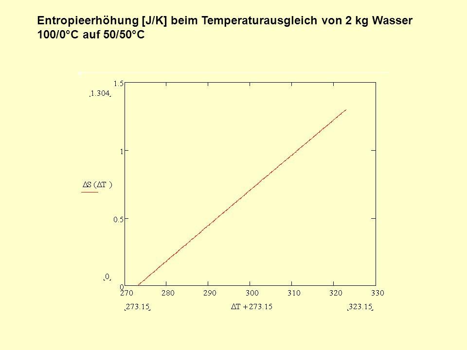 Entropieerhöhung [J/K] beim Temperaturausgleich von 2 kg Wasser 100/0°C auf 50/50°C