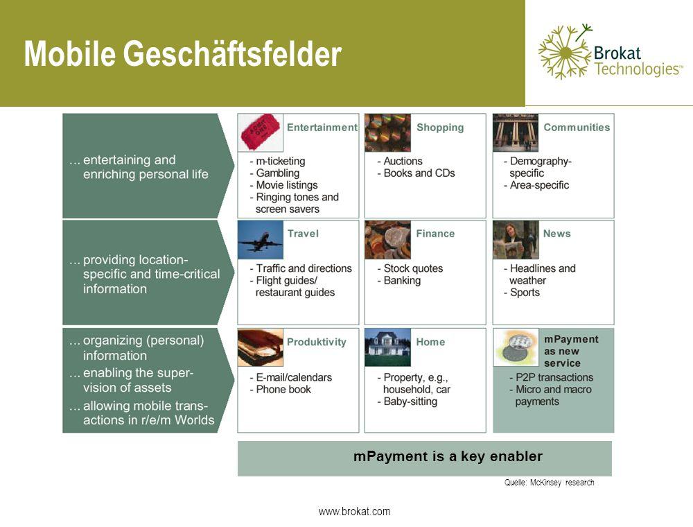 www.brokat.com Quelle: McKinsey research mPayment is a key enabler Mobile Geschäftsfelder