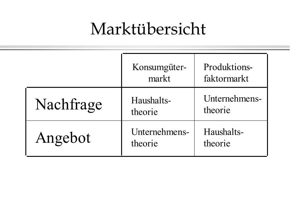 Marktübersicht Haushalts- theorie Haushalts- theorie Unternehmens- theorie Unternehmens- theorie Konsumgüter- markt Produktions- faktormarkt Nachfrage