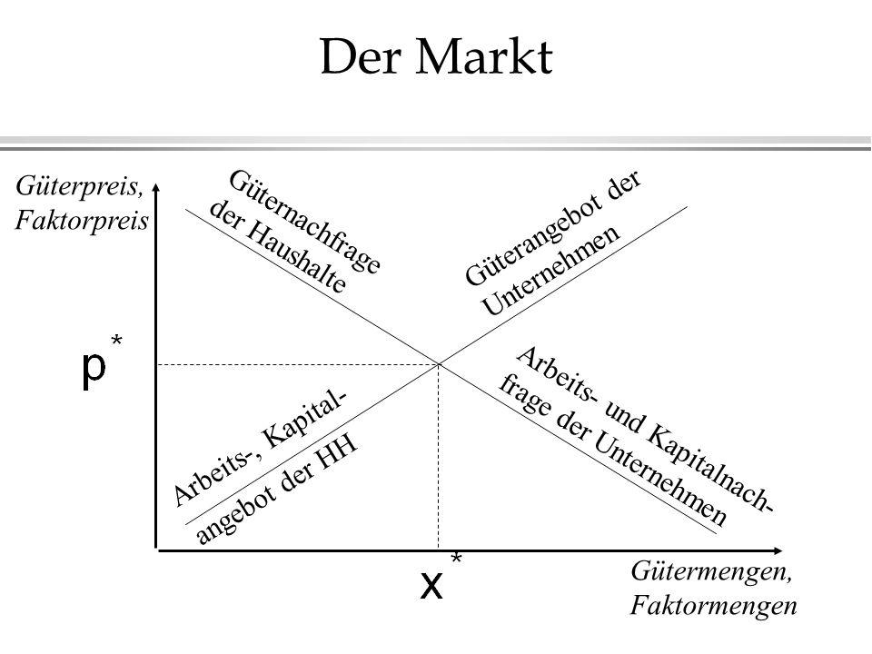 Der Markt Güternachfrage der Haushalte Arbeits-, Kapital- angebot der HH Güterangebot der Unternehmen Arbeits- und Kapitalnach- frage der Unternehmen
