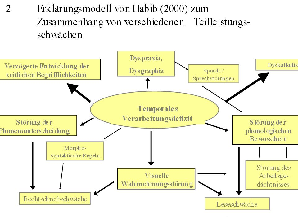 3Legasthenie (Lese- Rechtschreibschwäche, Dyslexia) 3.1Definition, Ausschlußkriterien, Prävalenzraten, Subtypen