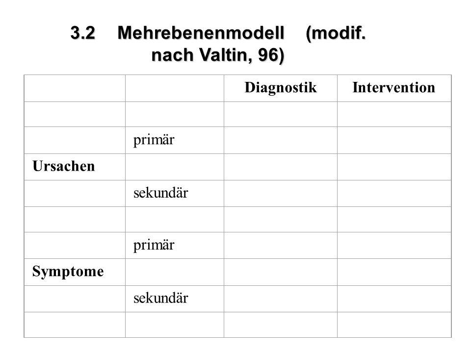 3.2Mehrebenenmodell (modif. nach Valtin, 96) DiagnostikIntervention primär Ursachen sekundär primär Symptome sekundär
