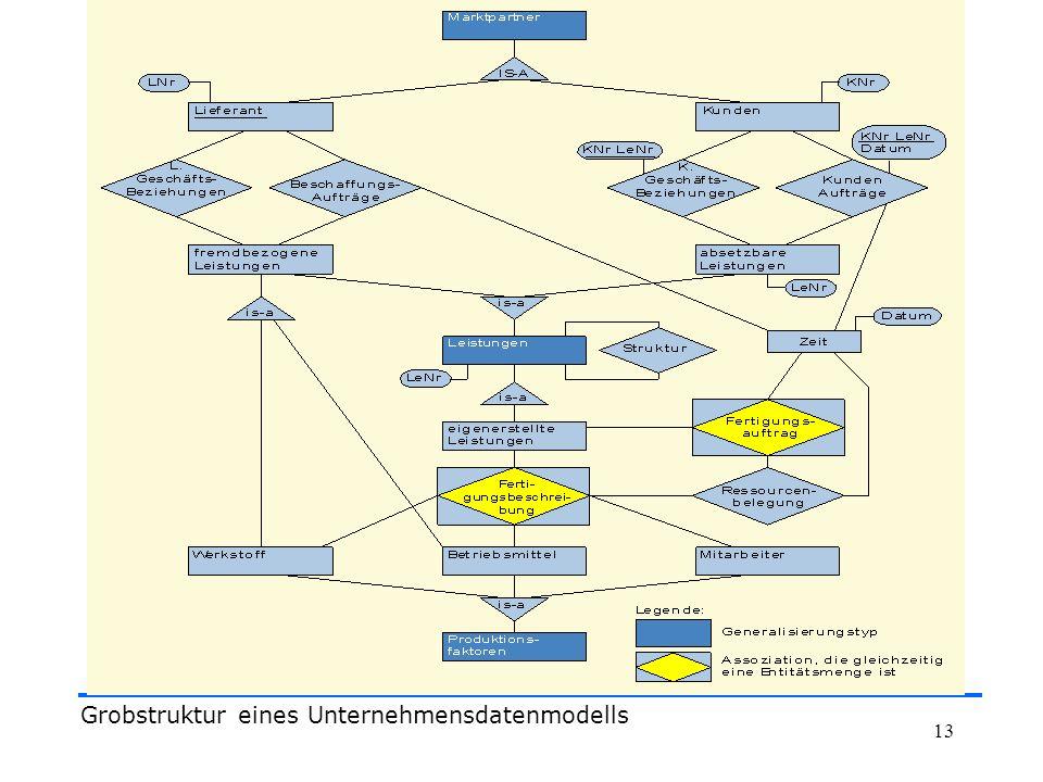 13 Grobstruktur eines Unternehmensdatenmodells