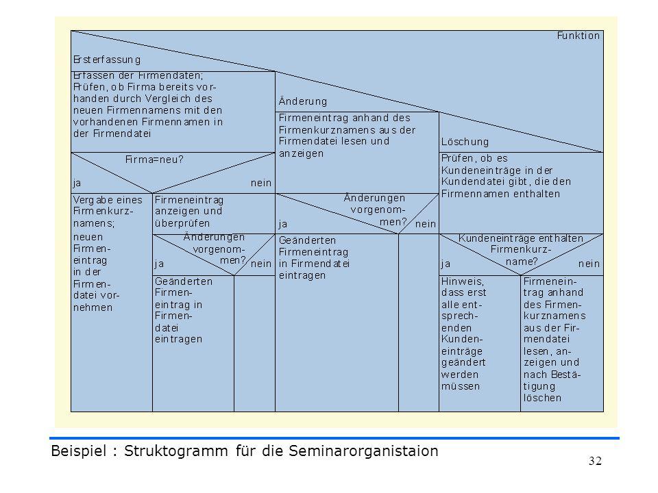32 Beispiel : Struktogramm für die Seminarorganistaion