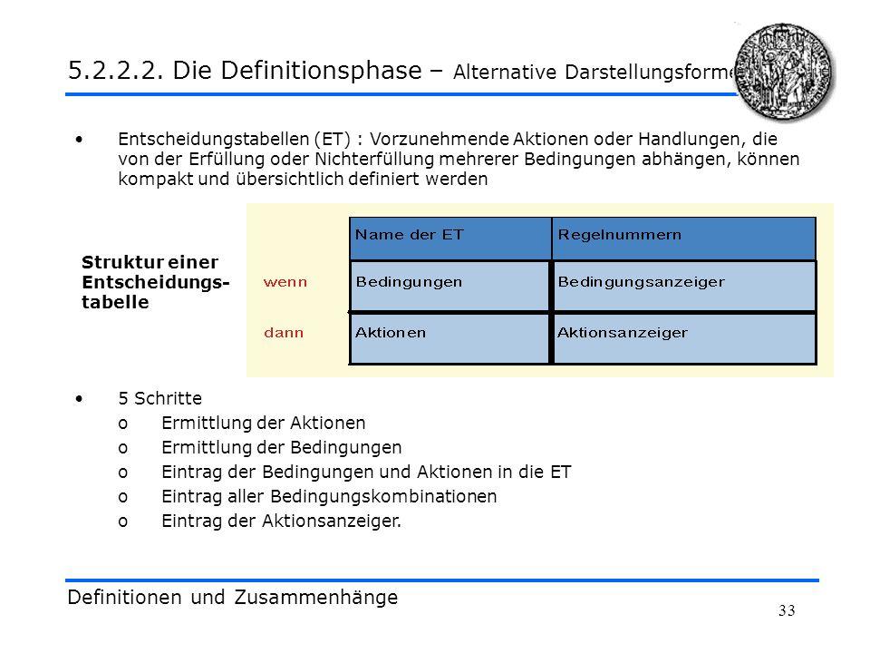 33 Definitionen und Zusammenhänge 5.2.2.2. Die Definitionsphase – Alternative Darstellungsformen Entscheidungstabellen (ET) : Vorzunehmende Aktionen o