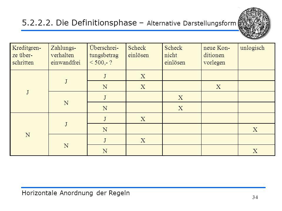 34 Horizontale Anordnung der Regeln 5.2.2.2. Die Definitionsphase – Alternative Darstellungsform