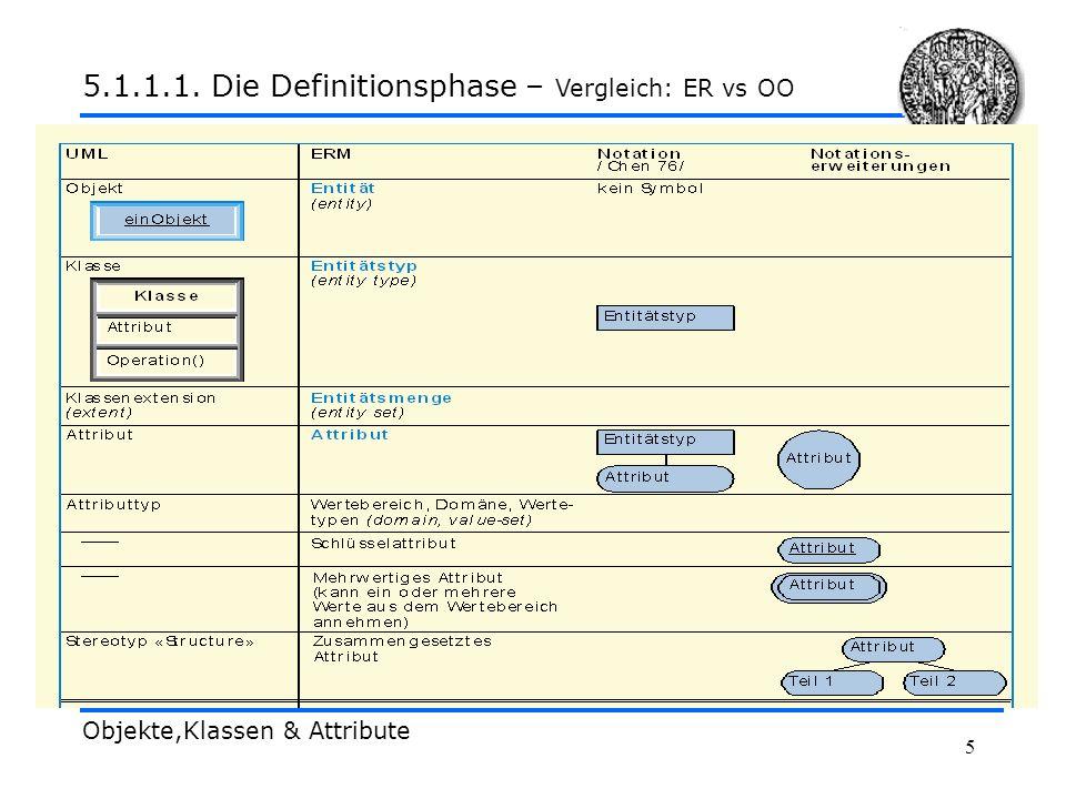 5 Objekte,Klassen & Attribute 5.1.1.1. Die Definitionsphase – Vergleich: ER vs OO