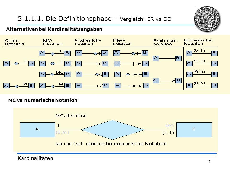 7 Kardinalitäten 5.1.1.1. Die Definitionsphase – Vergleich: ER vs OO Alternativen bei Kardinalitätsangaben MC vs numerische Notation