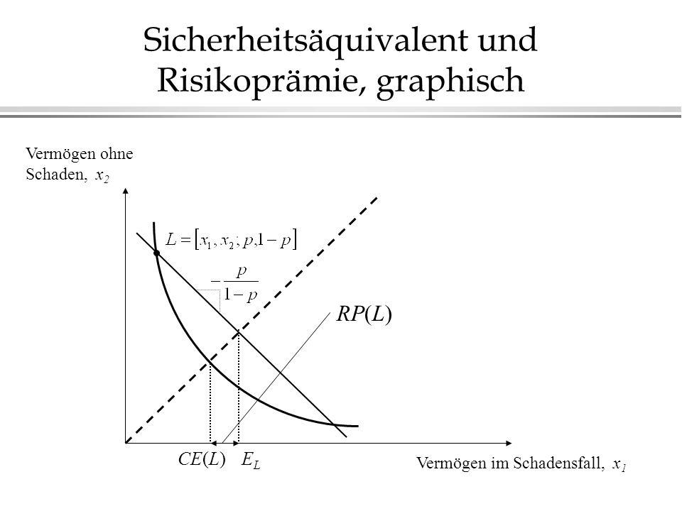 Sicherheitsäquivalent und Risikoprämie, graphisch Vermögen im Schadensfall, x 1 Vermögen ohne Schaden, x 2 ELEL CE(L) RP(L)