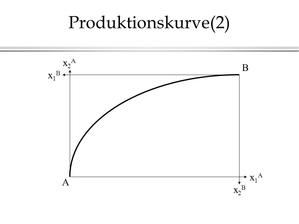 Produktionskurve(2) A B x2Ax2A x1Ax1A x2Bx2B x1Bx1B