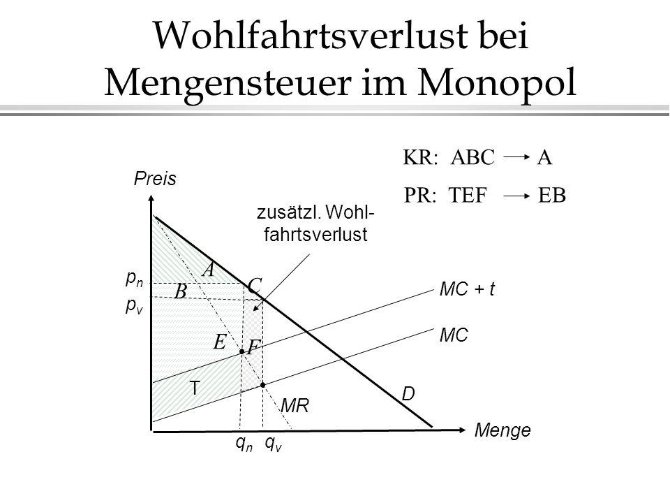 Wohlfahrtsverlust bei Mengensteuer im Monopol Menge Preis MC MC + t MR D pnpn pvpv qnqn qvqv T zusätzl. Wohl- fahrtsverlust A E F B C KR: ABCA PR: TEF