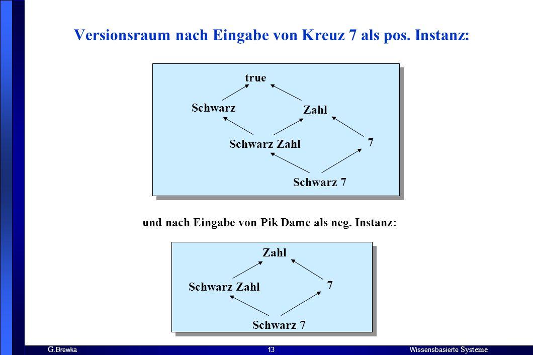 G.BrewkaWissensbasierte Systeme 13 Versionsraum nach Eingabe von Kreuz 7 als pos.