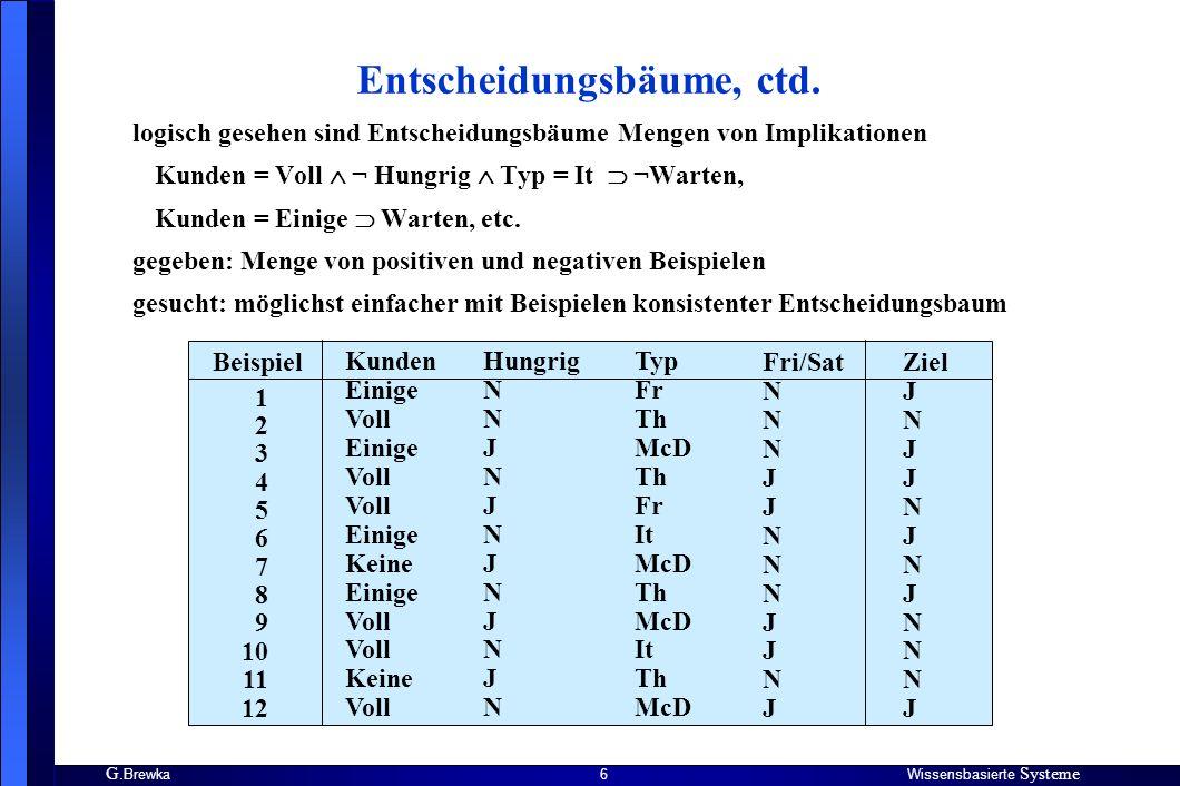 G.BrewkaWissensbasierte Systeme 17 Algorithmen, ctd.