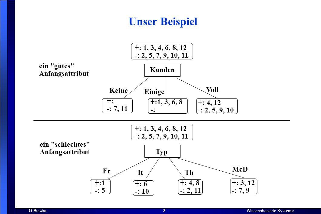 G. BrewkaWissensbasierte Systeme 8 Unser Beispiel Kunden +: 1, 3, 4, 6, 8, 12 -: 2, 5, 7, 9, 10, 11 Keine Einige Voll +: -: 7, 11 +:1, 3, 6, 8 -: +: 4
