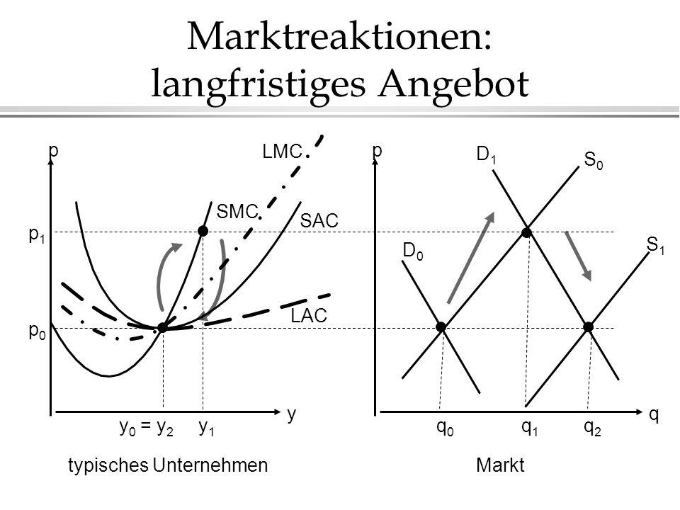 Marktreaktionen: langfristiges Angebot q p y p typisches UnternehmenMarkt SAC SMC p1p1 p0p0 D1D1 D0D0 S0S0 y 0 = y 2 y1y1 q0q0 q1q1 S1S1 q2q2 LMC LAC